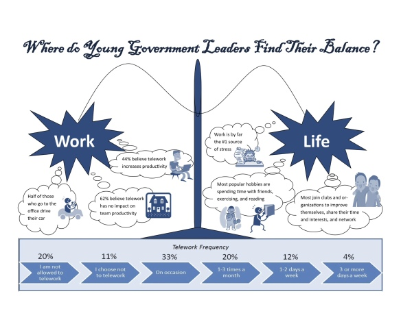 Where Do Young Leaders Find Their Balance?