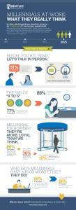 Millennials at Work Infographic