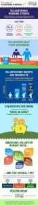 State of Volunteering in America