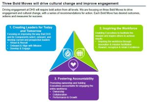 DHS Bold Engagement Moves