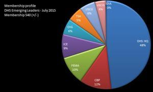 DHS Membership - July 2015