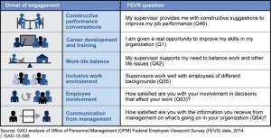 Drivers of Engagement - GAO