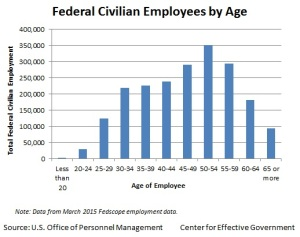 federal_civilian_employees_by_age