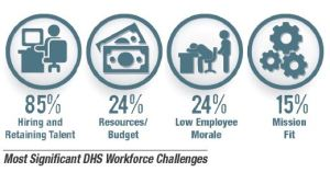 DHS Workforce Woes