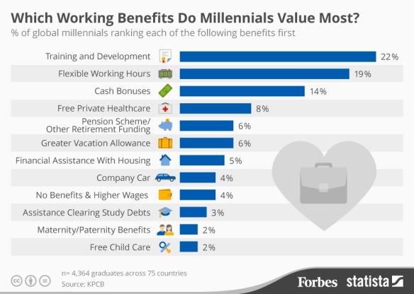 Millennial Benefits