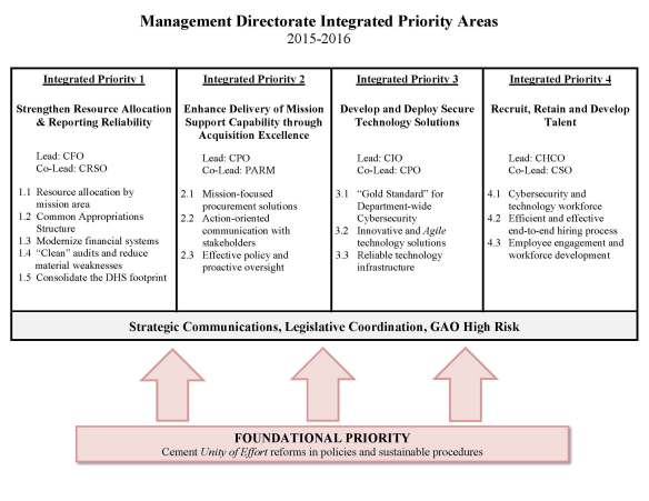 Management Directorate_Integrated Priority Areas