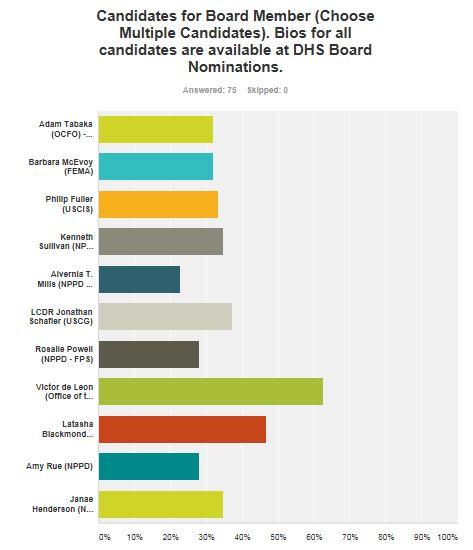 DEL Board Election Results
